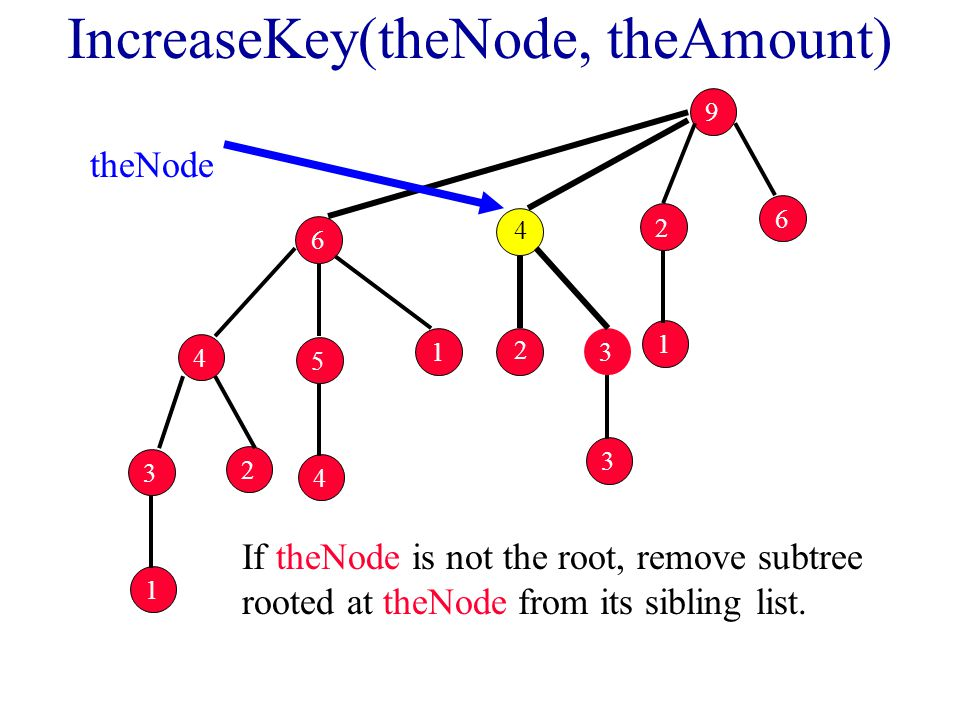 IncreaseKey(theNode, theAmount) If theNode is not the root, remove subtree rooted at theNode from its sibling list.