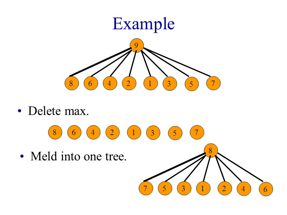 Example Delete max. 7 5 26841 3 Meld into one tree. 9 7 5 26841 3 8 6 15732 4