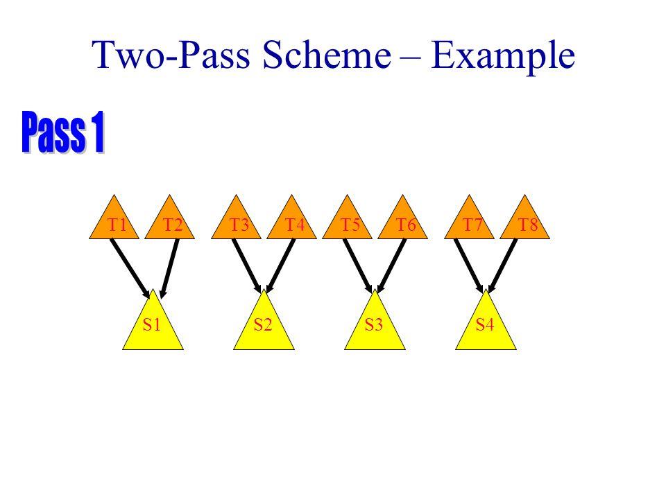 Two-Pass Scheme – Example T2T3T4T1T6T7T8T5 S1S2S3S4