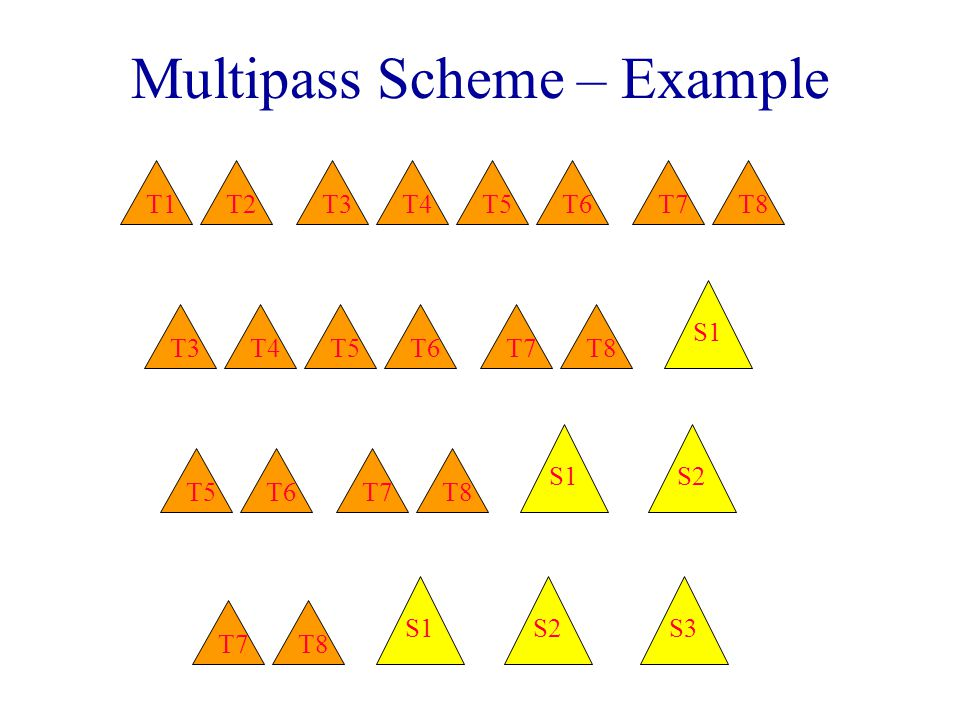 Multipass Scheme – Example T2T1T3T4T6T7T8T5 S2S1 T6T7T8T5 S1 T3T4T6T7T8T5 S3S2S1 T7T8