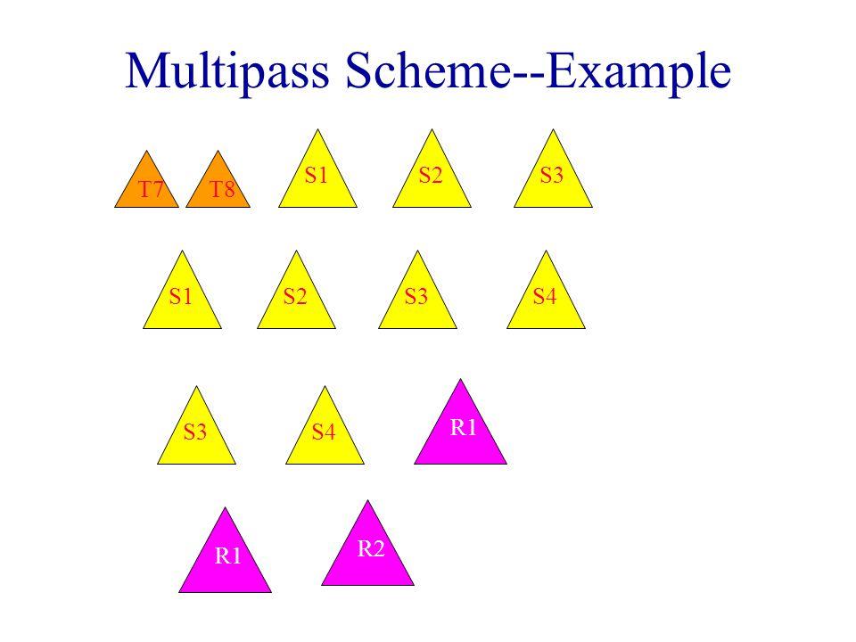 Multipass Scheme--Example S3S2S1 T7T8 S4S3S2S1 S4S3 R1 R2