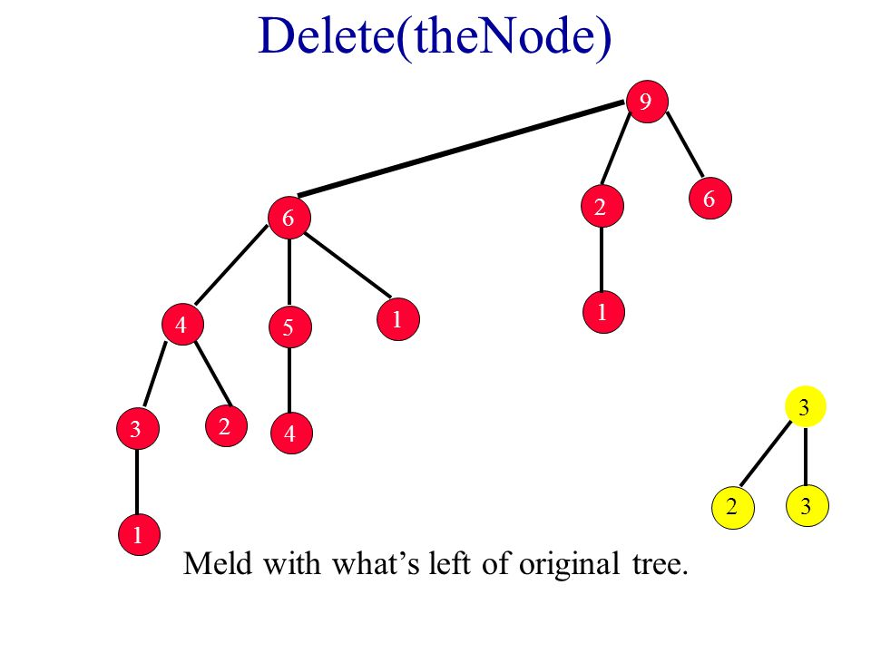 Delete(theNode) Meld with what's left of original tree. 1 2 6 9 4 5 1 6 1 3 2 4 23 3