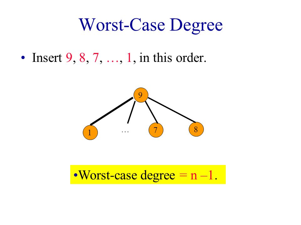 Worst-Case Degree Insert 9, 8, 7, …, 1, in this order. 9 8 7 1 … Worst-case degree = n –1.