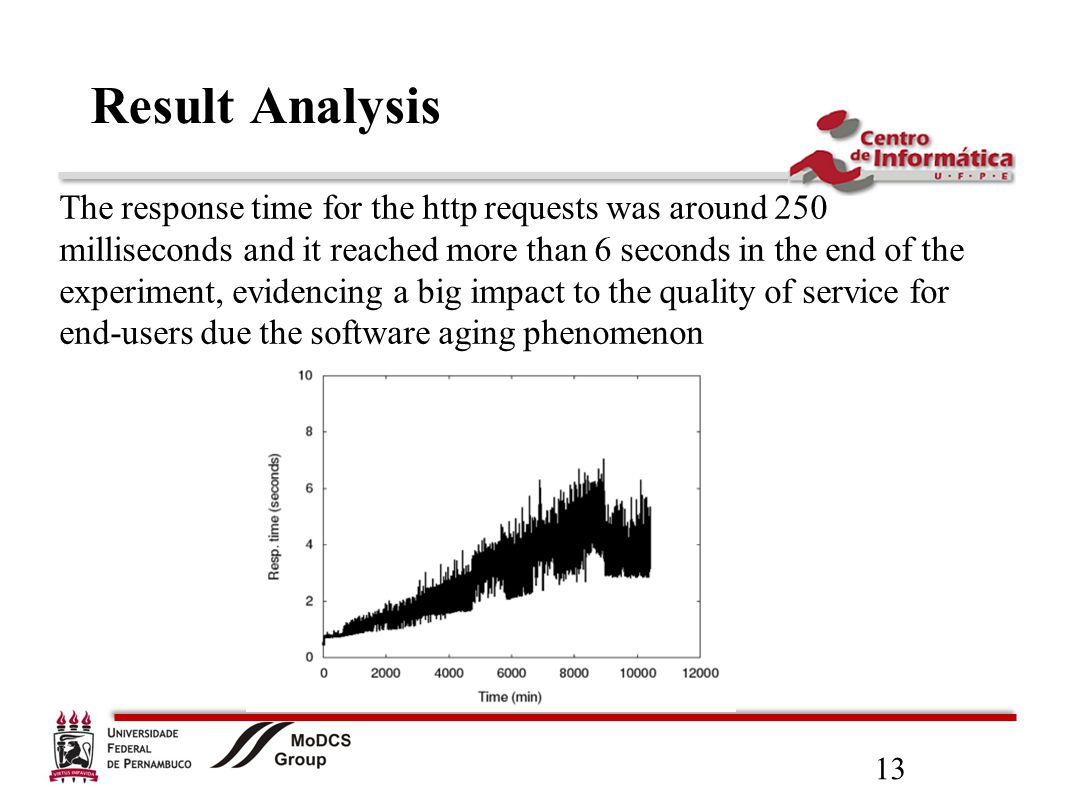 13 Result Analysis The response time for the http requests was around 250 milliseconds and it reached more than 6 seconds in the end of the experiment, evidencing a big impact to the quality of service for end-users due the software aging phenomenon