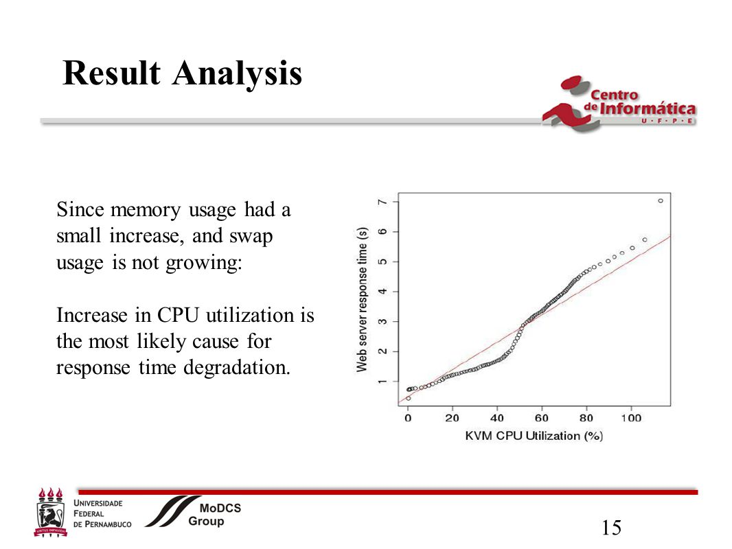 15 Result Analysis Since memory usage had a small increase, and swap usage is not growing: Increase in CPU utilization is the most likely cause for response time degradation.