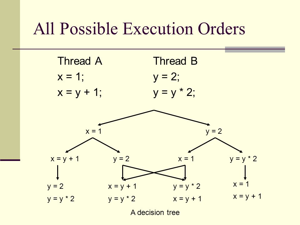 All Possible Execution Orders Thread AThread B x = 1;y = 2; x = y + 1;y = y * 2; x = 1y = 2x = y + 1y = 2 y = y * 2 x = y + 1y = y * 2 x = y + 1 x = 1y = y * 2 x = 1 x = y + 1 A decision tree