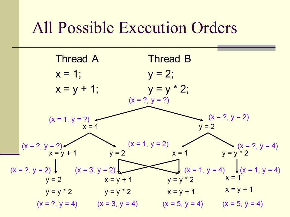 All Possible Execution Orders Thread AThread B x = 1;y = 2; x = y + 1;y = y * 2; x = 1y = 2 x = y + 1y = 2 x = y + 1y = y * 2y = 2 y = y * 2 x = y + 1 x = 1y = y * 2 x = 1 x = y + 1 (x = , y = ) (x = 1, y = ) (x = , y = ) (x = , y = 2) (x = , y = 4) (x = 1, y = 2) (x = , y = 2) (x = , y = 4) (x = 3, y = 2) (x = 3, y = 4) (x = 1, y = 4) (x = 5, y = 4) (x = 1, y = 4) (x = 5, y = 4)