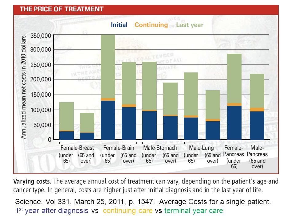 Science, Vol 331, March 25, 2011, p. 1547. Average Costs for a single patient.