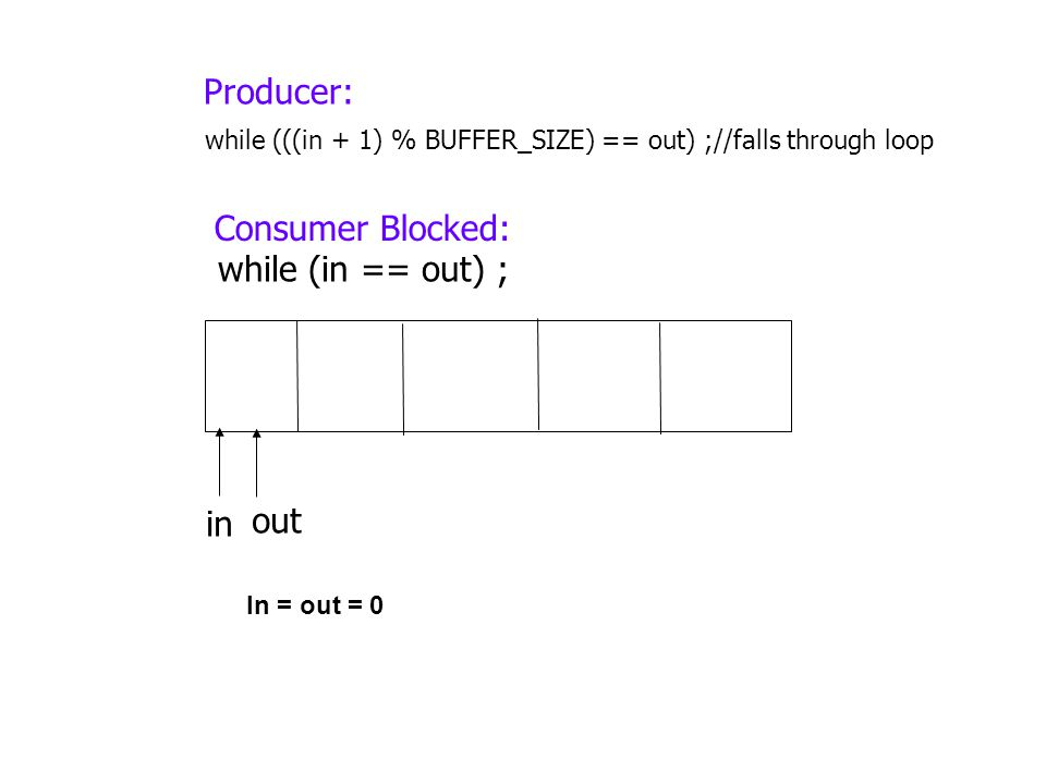 out in while (in == out) ; while (((in + 1) % BUFFER_SIZE) == out) ;//falls through loop Producer: Consumer Blocked: In = out = 0