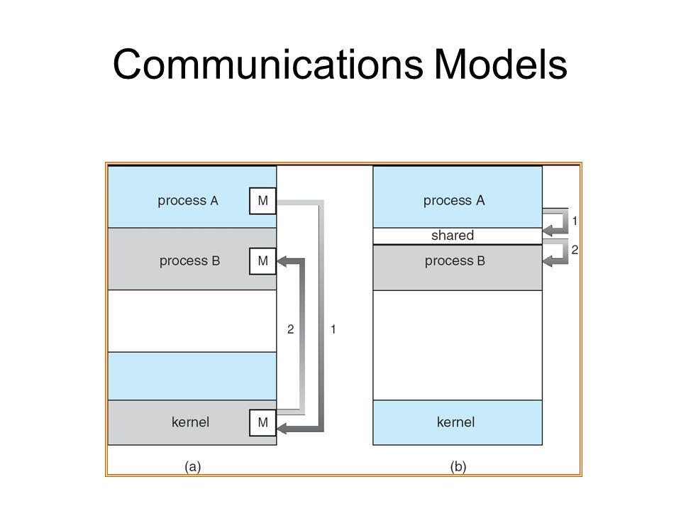 Communications Models