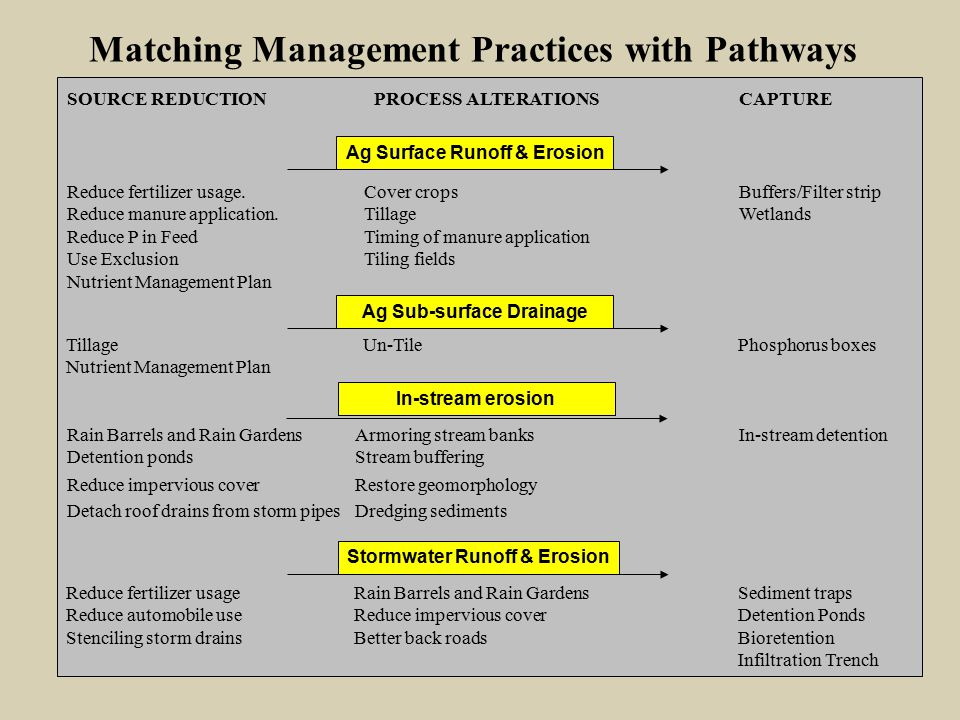 SOURCE REDUCTION PROCESS ALTERATIONSCAPTURE Matching Management Practices with Pathways Ag Surface Runoff & Erosion Ag Sub-surface Drainage Stormwater