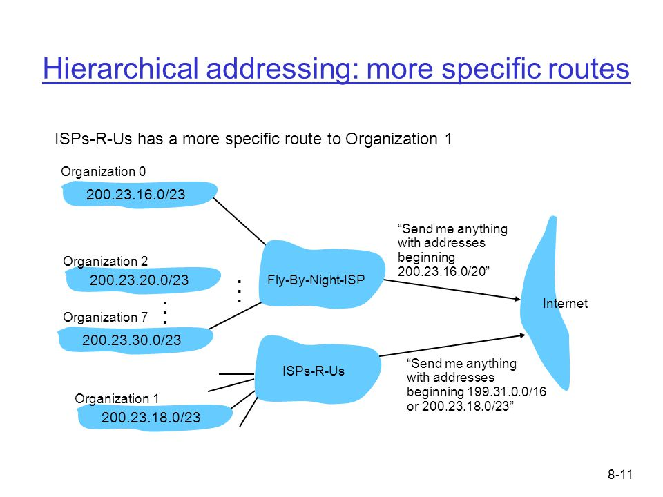 8-11 Hierarchical addressing: more specific routes ISPs-R-Us has a more specific route to Organization 1 Send me anything with addresses beginning 200.23.16.0/20 200.23.16.0/23200.23.18.0/23200.23.30.0/23 Fly-By-Night-ISP Organization 0 Organization 7 Internet Organization 1 ISPs-R-Us Send me anything with addresses beginning 199.31.0.0/16 or 200.23.18.0/23 200.23.20.0/23 Organization 2......
