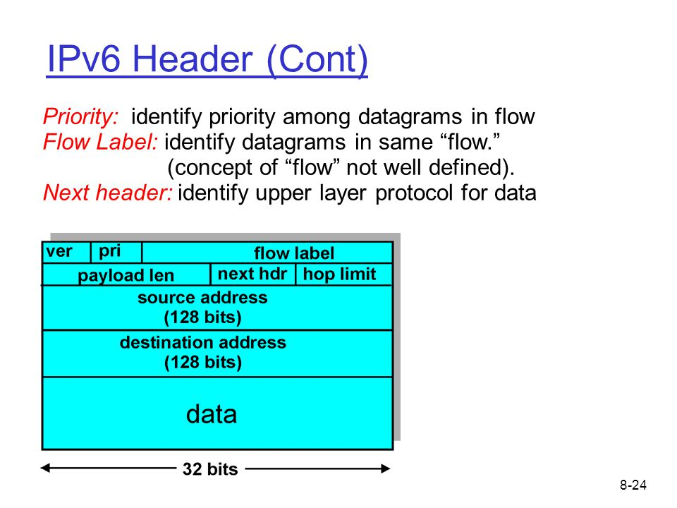 8-24 IPv6 Header (Cont) Priority: identify priority among datagrams in flow Flow Label: identify datagrams in same flow. (concept of flow not well defined).