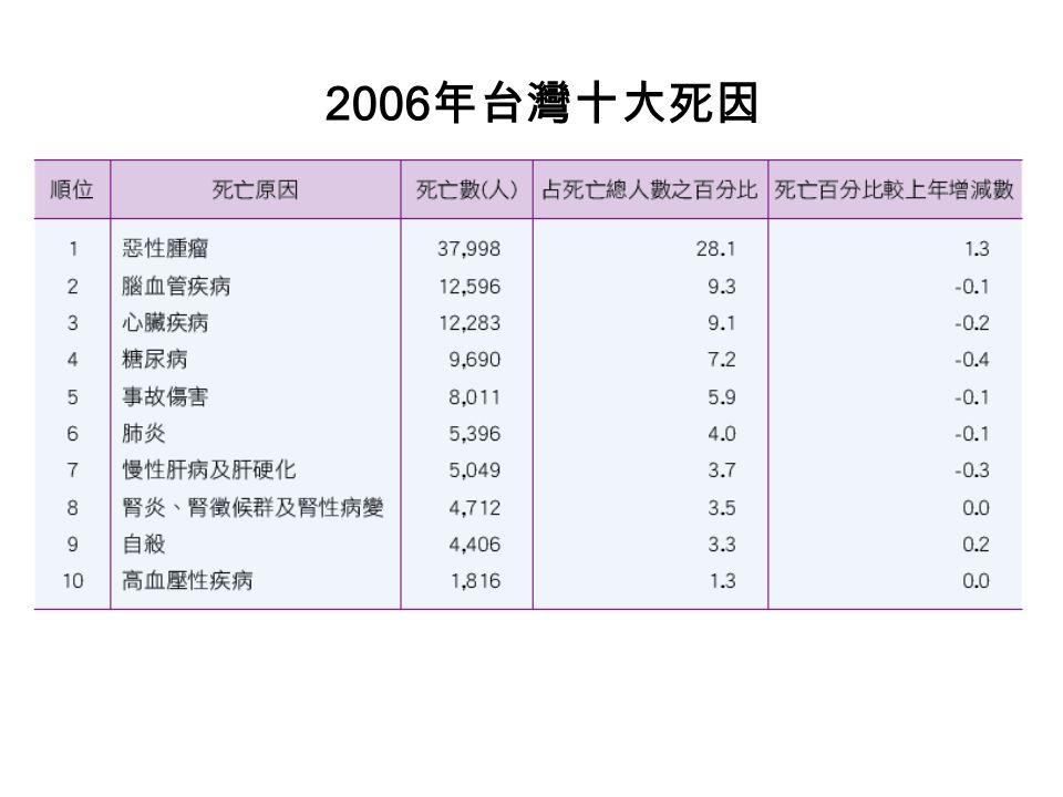 2006 年台灣十大死因