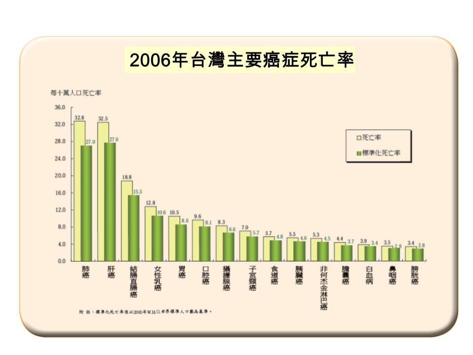 2006 年台灣主要癌症死亡率