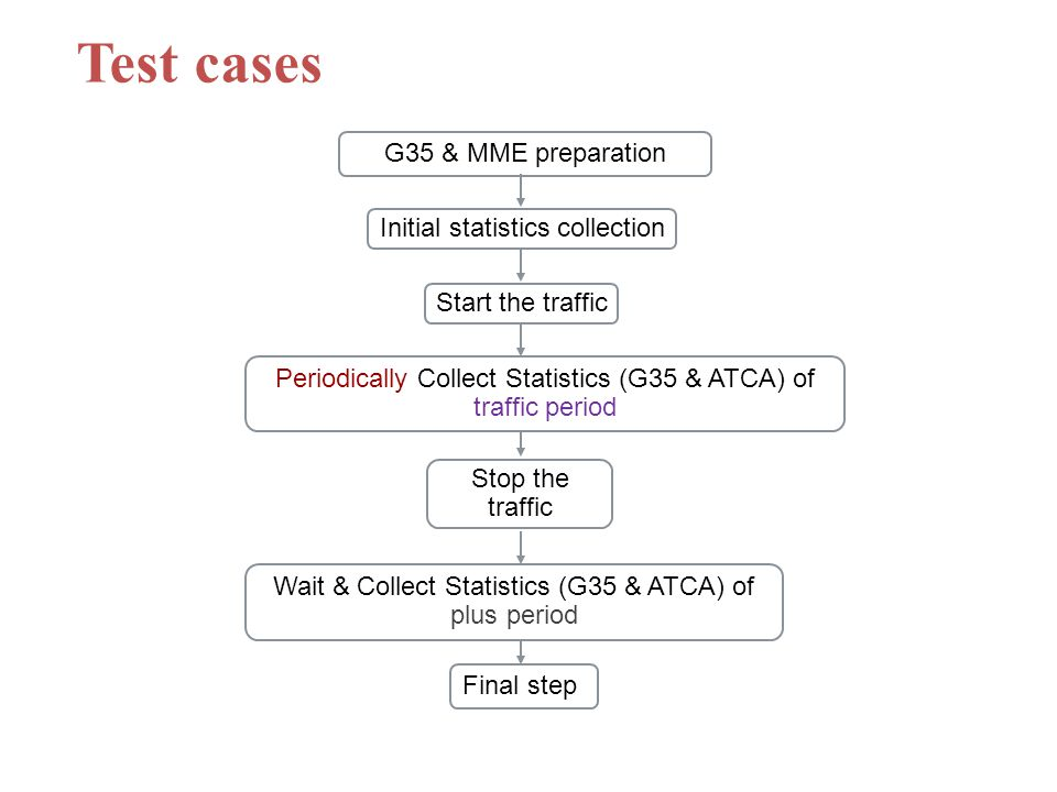 Test cases G35 & MME preparation Start the traffic Periodically Collect Statistics (G35 & ATCA) of traffic period Stop the traffic Wait & Collect Statistics (G35 & ATCA) of plus period Final step Initial statistics collection
