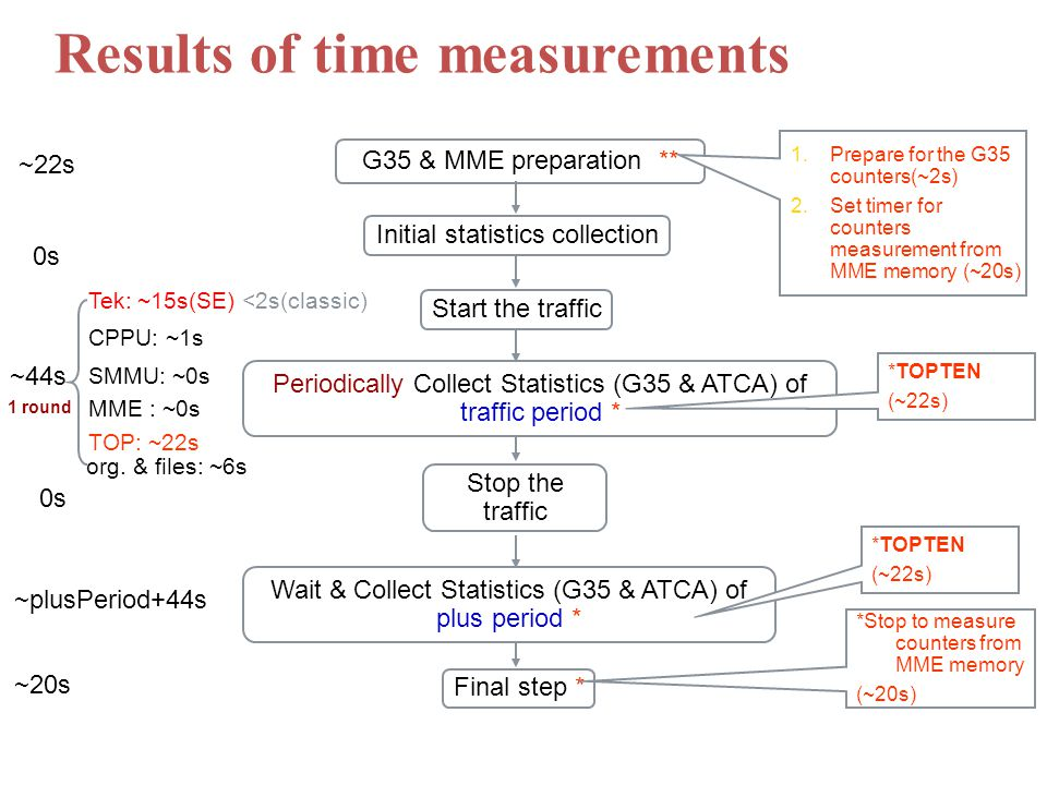 G35 & MME preparation ** Start the traffic Periodically Collect Statistics (G35 & ATCA) of traffic period * Stop the traffic Wait & Collect Statistics (G35 & ATCA) of plus period * Final step * 1.Prepare for the G35 counters(~2s) 2.Set timer for counters measurement from MME memory (~20s) *TOPTEN (~22s) *Stop to measure counters from MME memory (~20s) ~22s 0s ~44s Tek: ~15s(SE) <2s(classic) SMMU: ~0s MME : ~0s TOP: ~22s 1 round org.