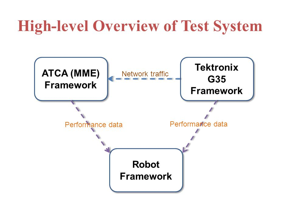 High-level Overview of Test System ATCA (MME) Framework Tektronix G35 Framework Robot Framework Network traffic Performance data