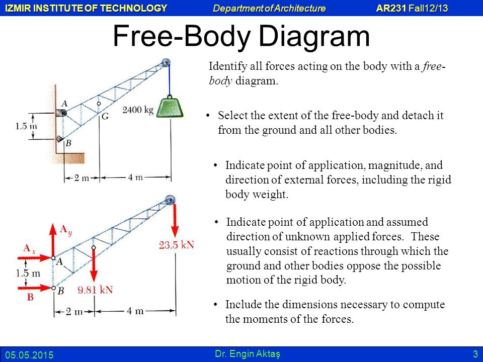 IZMIR INSTITUTE OF TECHNOLOGY Department of Architecture AR231 Fall12/13 05.05.2015 Dr. Engin Aktaş 3 Free-Body Diagram Identify all forces acting on