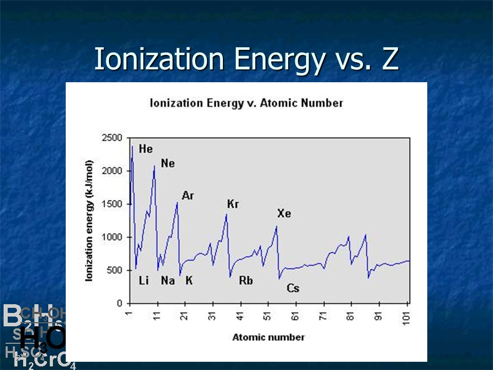 Ionization Energy vs. Z
