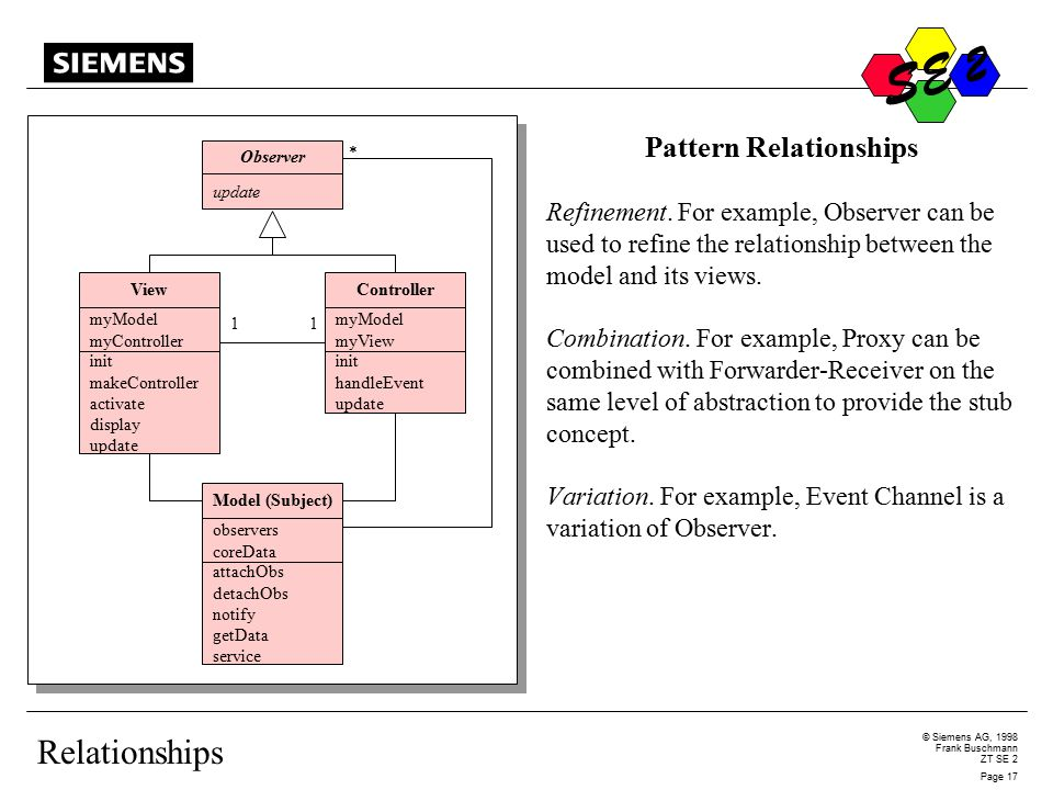 S © Siemens AG, 1998 Frank Buschmann ZT SE 2 Page 17 S E 2 Relationships Pattern Relationships Refinement.