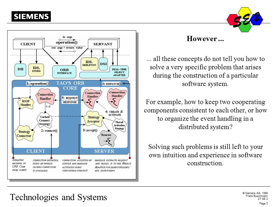 S © Siemens AG, 1998 Frank Buschmann ZT SE 2 Page 14 S E 2 Object-Technology Patterns are NOT Necessarily Object-Oriented Object technology simplifies the implementation of a pattern, but is not essential.