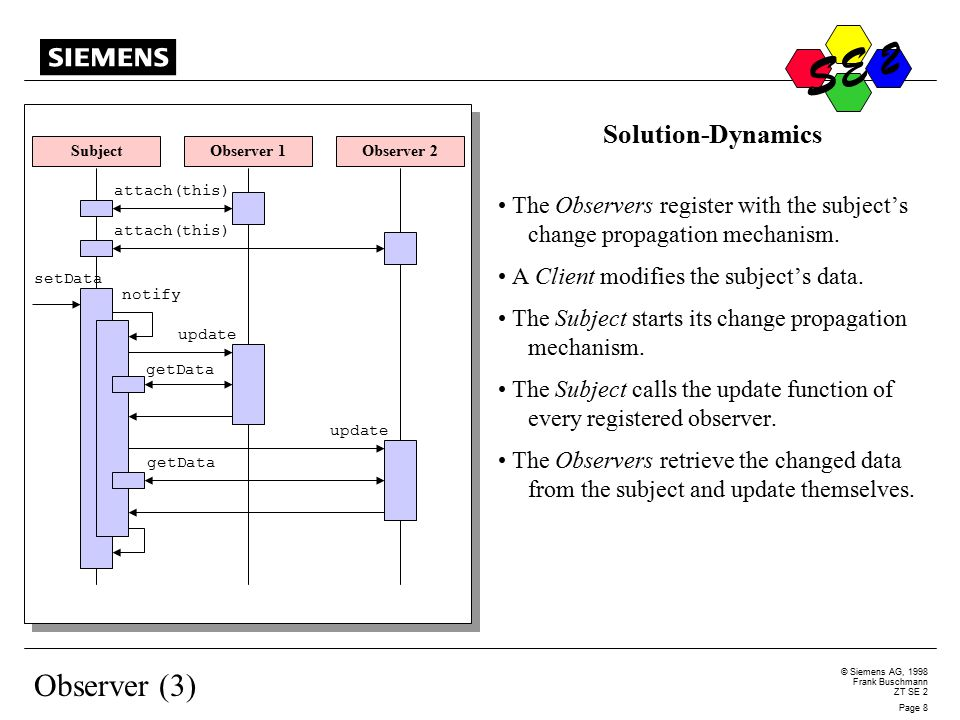 S © Siemens AG, 1998 Frank Buschmann ZT SE 2 Page 8 S E 2 Observer (3) Solution-Dynamics The Observers register with the subject's change propagation mechanism.