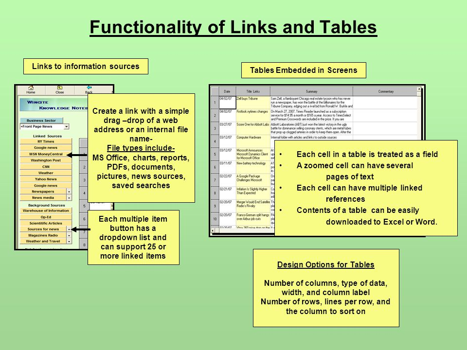 Functionality of Links and Tables Create a link with a simple drag –drop of a web address or an internal file name- File types include- MS Office, cha