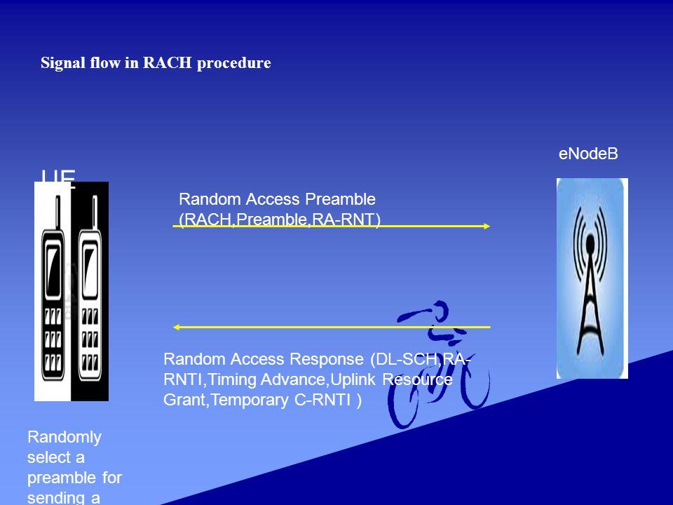 Signal flow in RACH procedure Random Access Response (DL-SCH,RA- RNTI,Timing Advance,Uplink Resource Grant,Temporary C-RNTI ) Random Access Preamble (