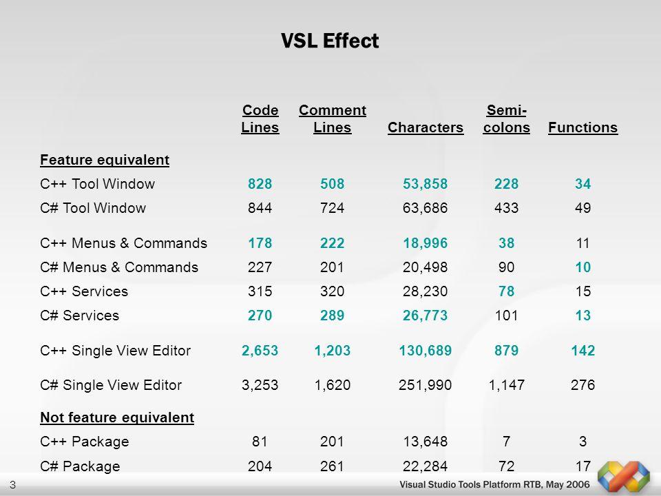 3 VSL Effect Code Lines Comment LinesCharacters Semi- colonsFunctions Feature equivalent C++ Tool Window82850853,85822834 C# Tool Window84472463,68643