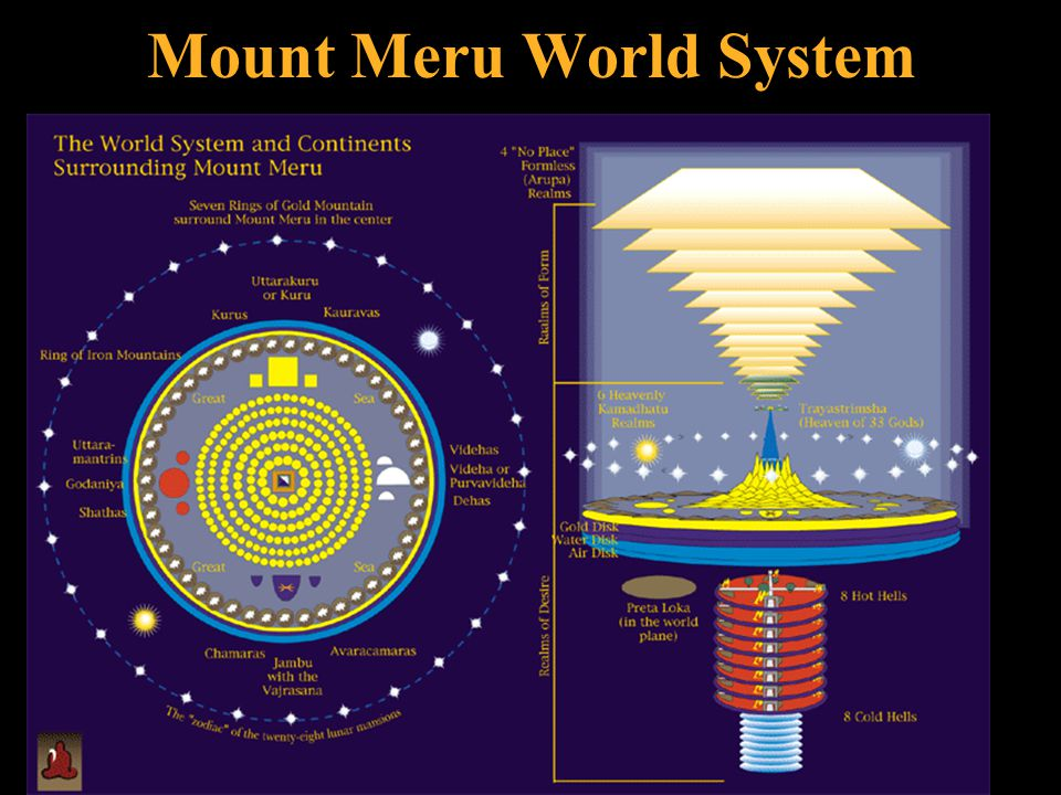 Mount Meru World System