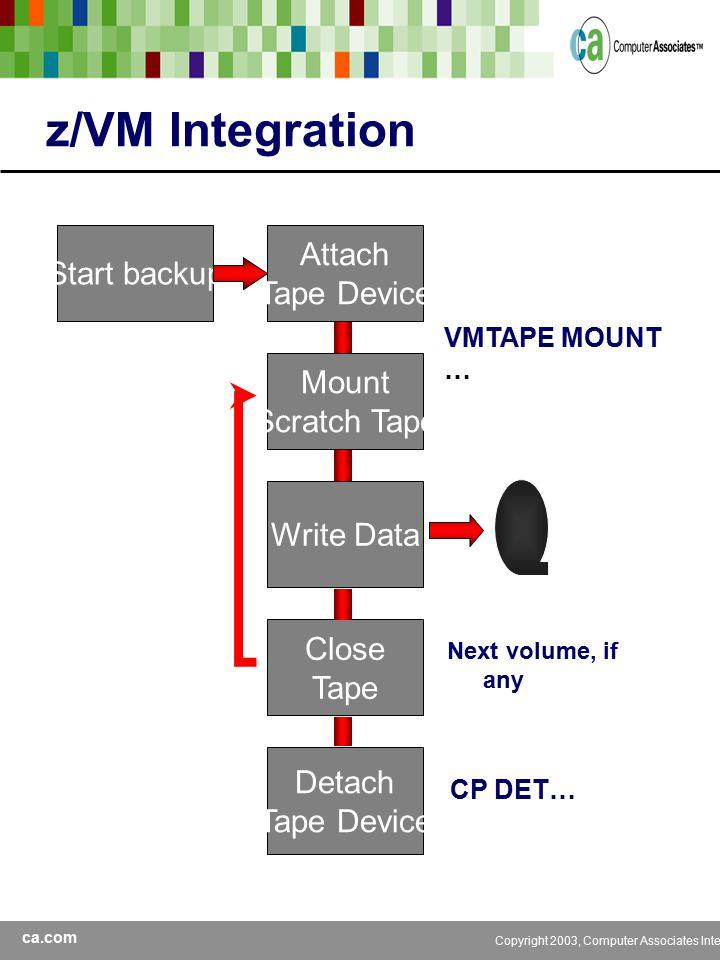 ca.com Copyright 2003, Computer Associates International, Inc z/VM Integration Start backup Attach Tape Device Mount Scratch Tape VMTAPE MOUNT … Write Data Close Tape Detach Tape Device CP DET… Next volume, if any