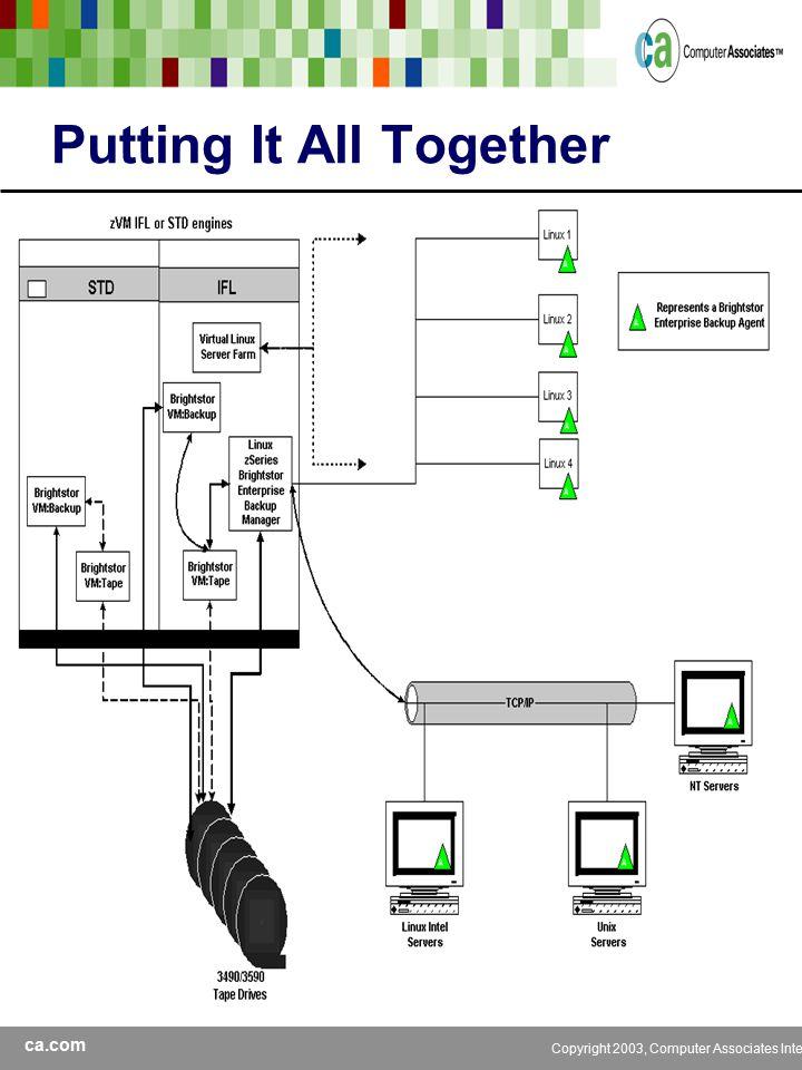 ca.com Copyright 2003, Computer Associates International, Inc Putting It All Together
