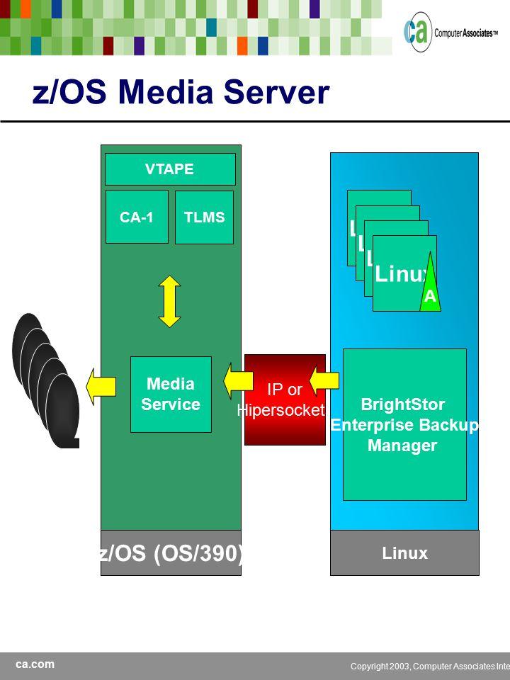 ca.com Copyright 2003, Computer Associates International, Inc z/OS (OS/390) CA-1 VTAPE TLMS z/OS Media Server IP or Hipersockets Media Service Linux A BrightStor Enterprise Backup Manager