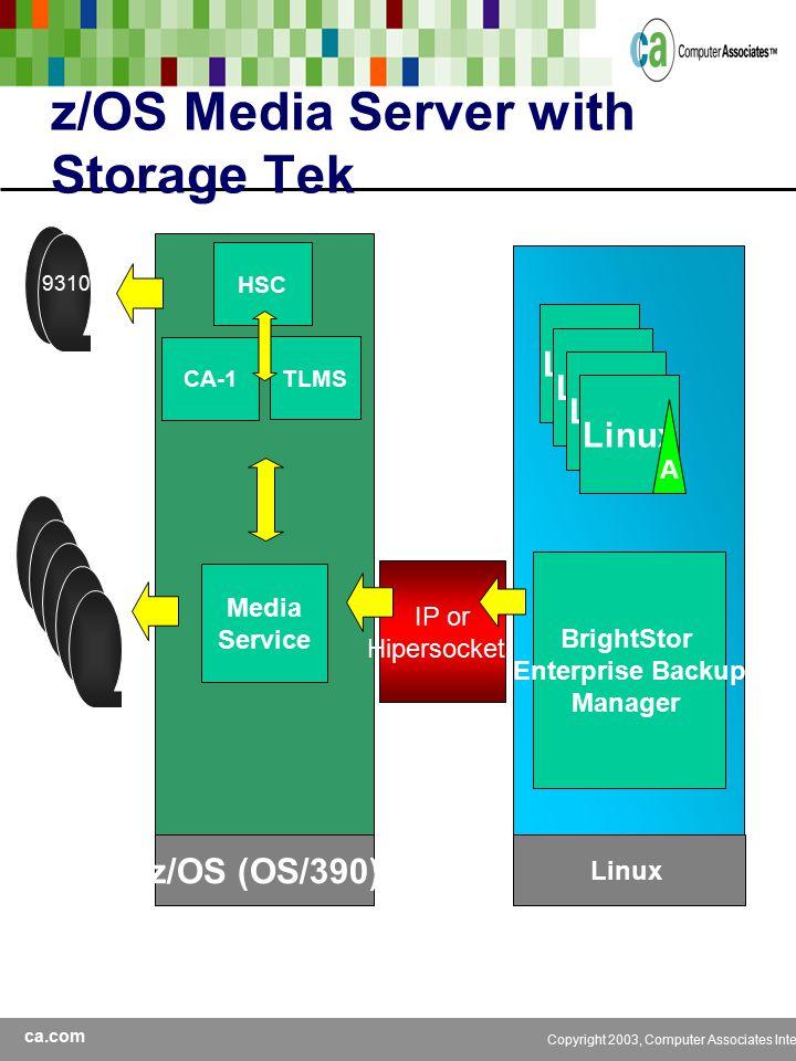 ca.com Copyright 2003, Computer Associates International, Inc z/OS Media Server with Storage Tek z/OS (OS/390) CA-1 TLMS IP or Hipersockets Media Service Linux A BrightStor Enterprise Backup Manager HSC 9310