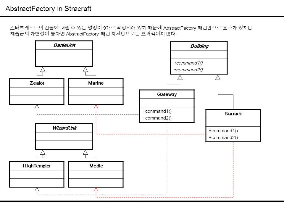 AbstractFactory in Stracraft Building +command1() +command2() Gateway +command1() +command2() Barrack +command1() +command2() BattleUnit ZealotMarine