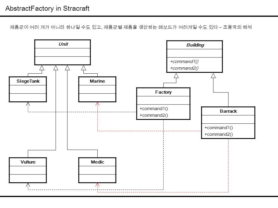 AbstractFactory in Stracraft Building +command1() +command2() Factory +command1() +command2() Barrack +command1() +command2() Unit SiegeTankMarine Vul