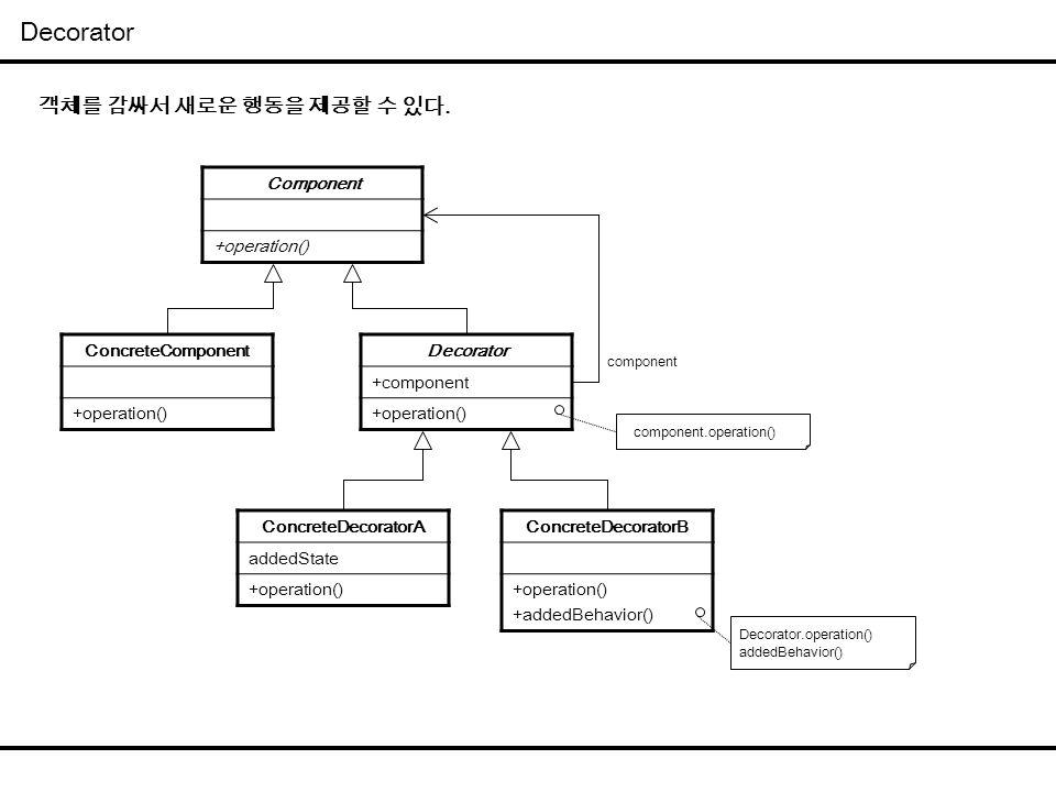 Decorator Component +operation() Decorator +component +operation() ConcreteComponent +operation() ConcreteDecoratorA addedState +operation() ConcreteD