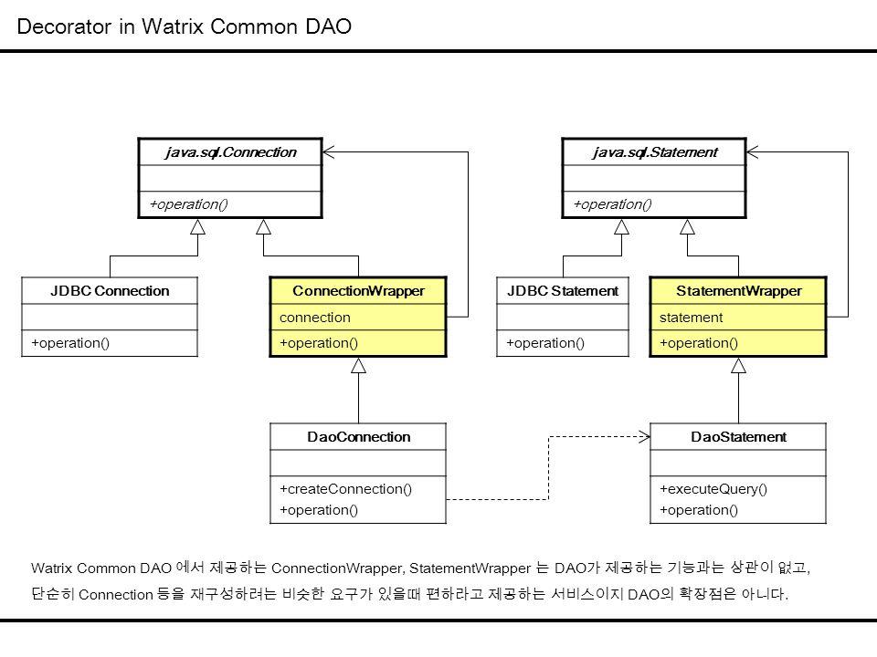Decorator in Watrix Common DAO java.sql.Connection +operation() ConnectionWrapper connection +operation() JDBC Connection +operation() DaoConnection +