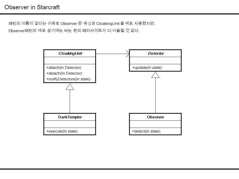 Observer in Starcraft CloakingUnit +attach(in Detector) +detach(in Detector) +notifyDetectors(in state) Detector +update(in state) Observer +detect(in