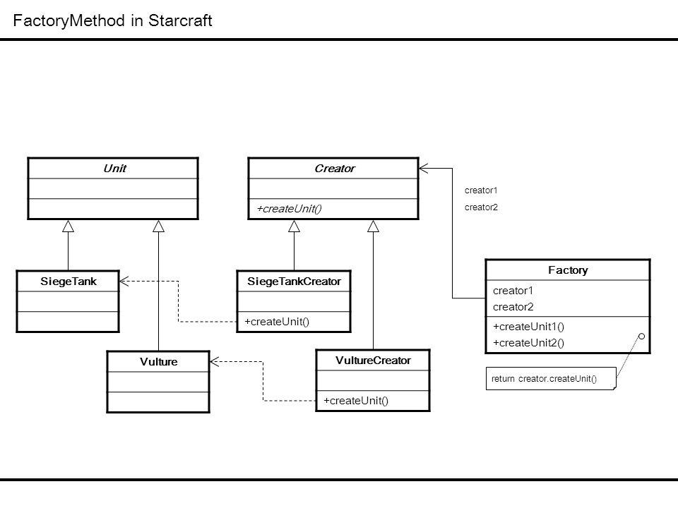 FactoryMethod in Watrix Common DAO java.sql.Statement +executeQuery() java.sql.Connection +createStatement() DaoConnection +createStatement() DaoStatement +executeQuery() DaoConnectionProvider +getConnection() +connect() JdbcConnectionProvider +connect() +operation() JndiConnectionProvider +connect() +operation() java.sql 패키지를 구성하는 대부분의 인터페이스는 거의 모두 FactoryMethod 패턴에 의해 구성된다.