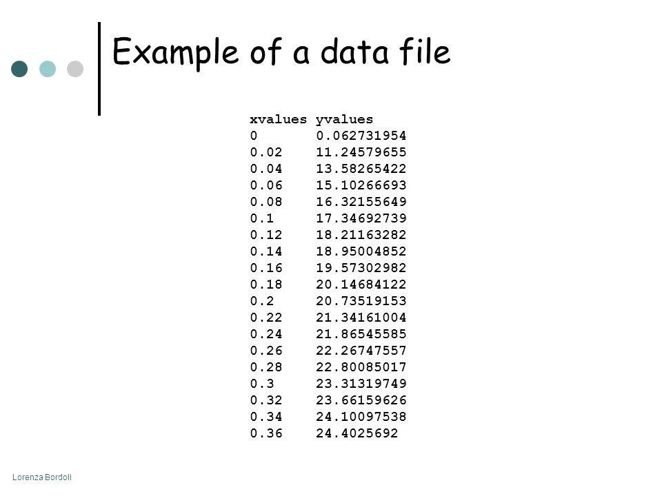 Lorenza Bordoli Example of a data file xvaluesyvalues 00.062731954 0.0211.24579655 0.0413.58265422 0.0615.10266693 0.0816.32155649 0.117.34692739 0.12