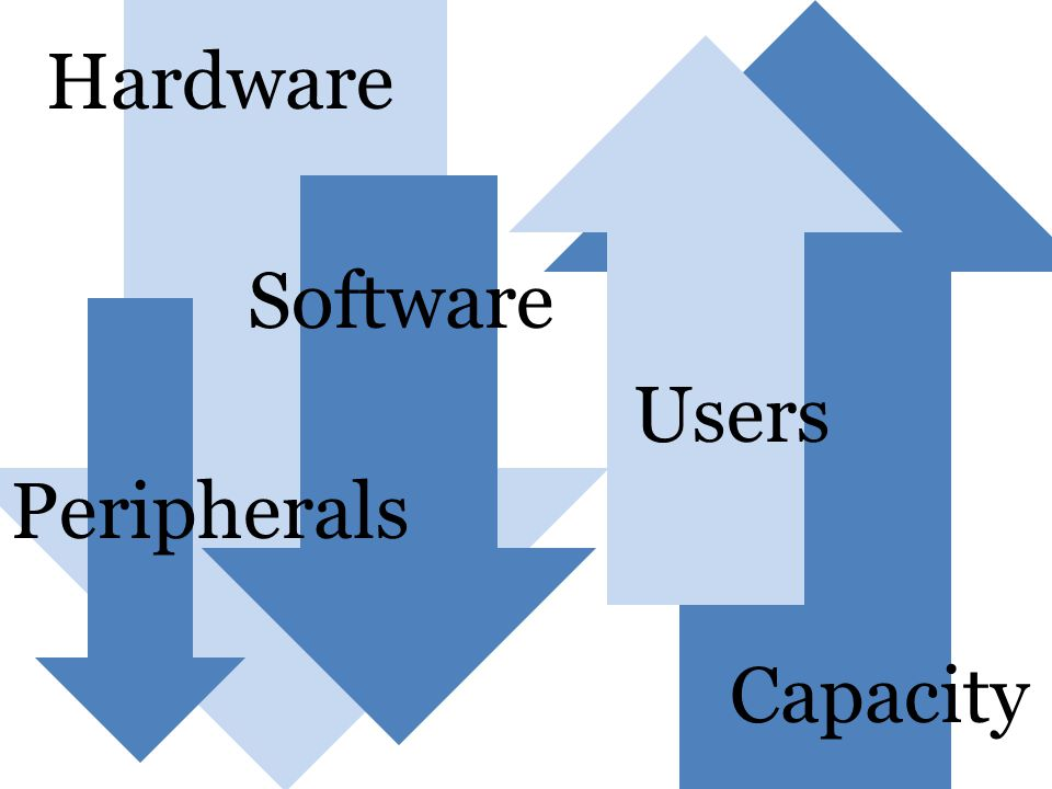 Hardware Software Peripherals Capacity Users
