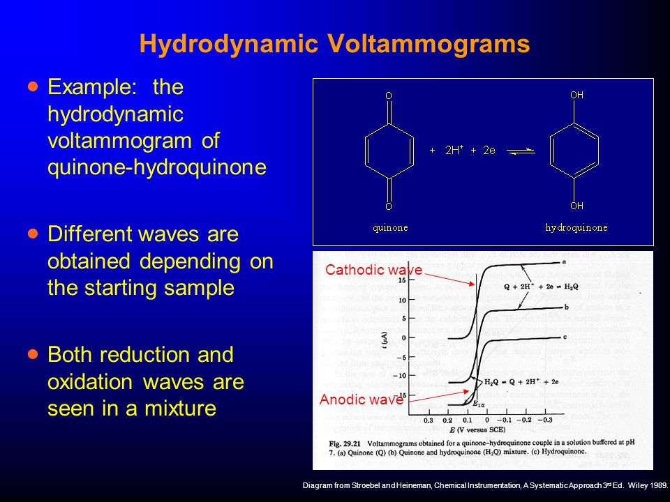 Hydrodynamic Voltammograms  Example: the hydrodynamic voltammogram of quinone-hydroquinone  Different waves are obtained depending on the starting s