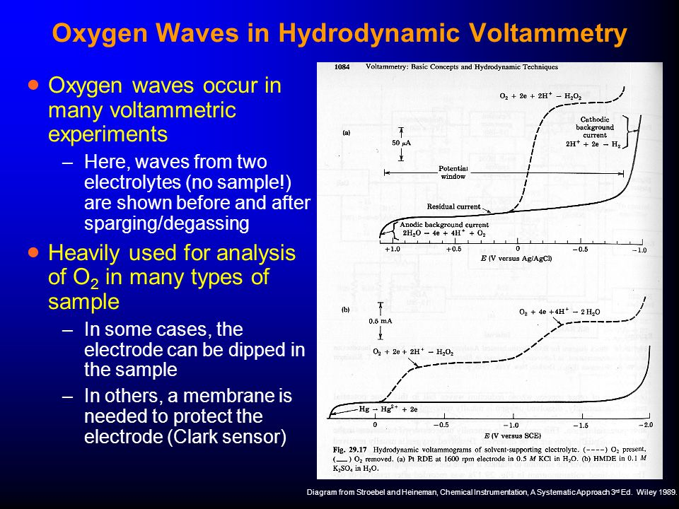 Oxygen Waves in Hydrodynamic Voltammetry  Oxygen waves occur in many voltammetric experiments –Here, waves from two electrolytes (no sample!) are sho