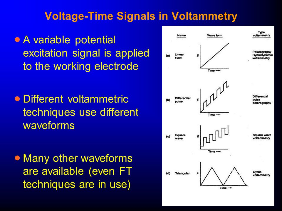 Cyclic Voltammetry  The waveform, and the resulting I-E curve:  The I-E curve encodes a large amount of information (see next slide)