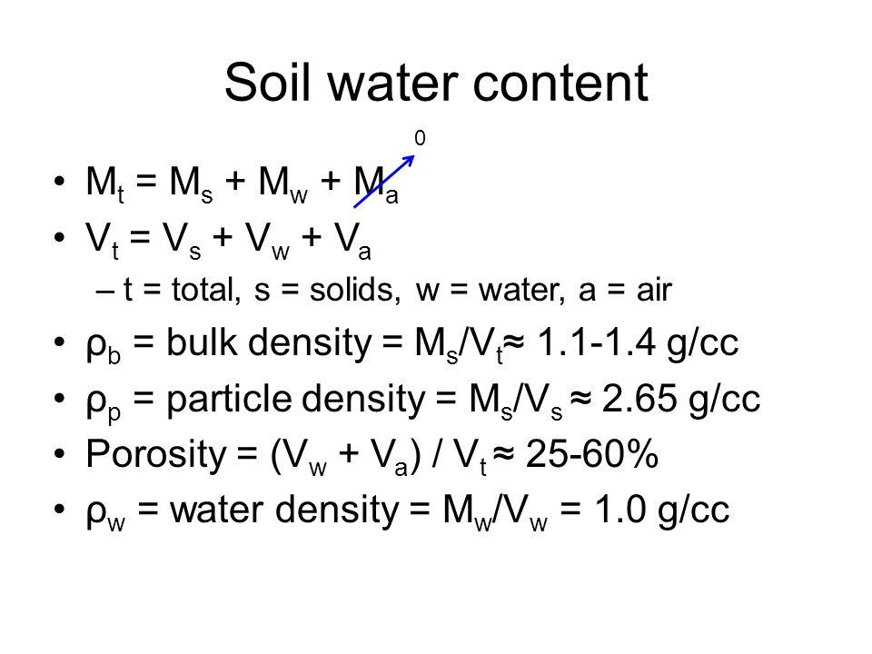 Soil water content M t = M s + M w + M a V t = V s + V w + V a –t = total, s = solids, w = water, a = air ρ b = bulk density = M s /V t ≈ 1.1-1.4 g/cc ρ p = particle density = M s /V s ≈ 2.65 g/cc Porosity = (V w + V a ) / V t ≈ 25-60% ρ w = water density = M w /V w = 1.0 g/cc 0