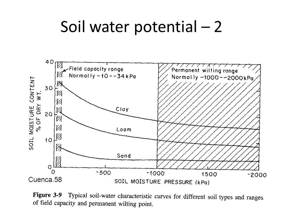 Soil water potential – 2 Cuenca.58