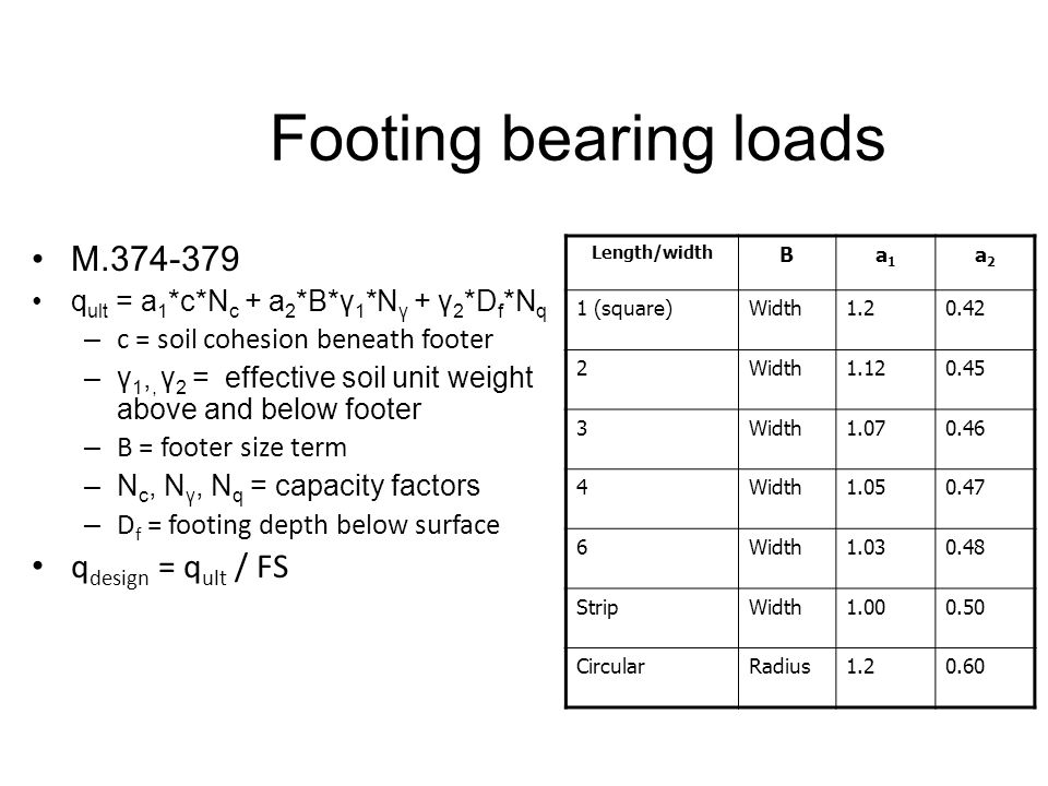Footing bearing loads M.374-379 q ult = a 1 *c*N c + a 2 *B*γ 1 *N γ + γ 2 *D f *N q – c = soil cohesion beneath footer –γ 1,, γ 2 = effective soil un