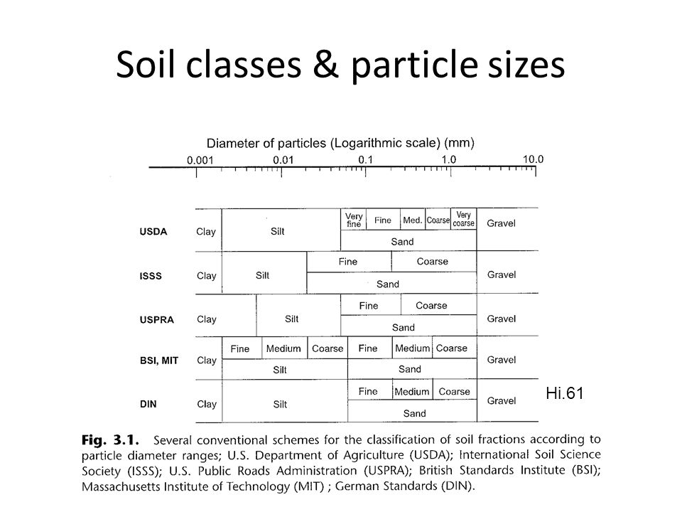Soil classes & particle sizes Hi.61